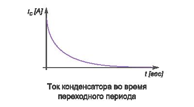 ток конденсатора