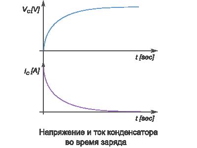 напряжение и ток конденсатора