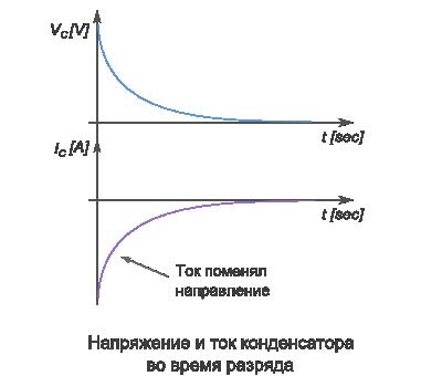 формула тока конденсатора