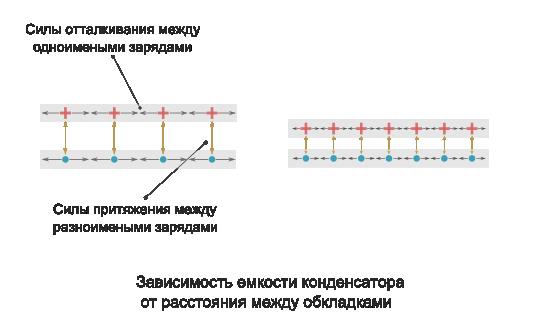 как расстояние расстояние между обкладками влияет на емкость конденсатора