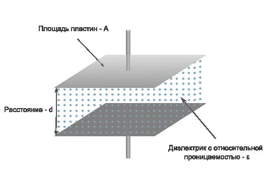параметры плоского конденсатора