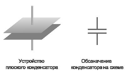 устройтво плоского конденсатора и обозначение на схеме